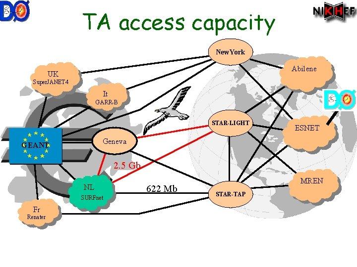TA access capacity New. York Abilene UK Super. JANET 4 It GARR-B STAR-LIGHT ESNET