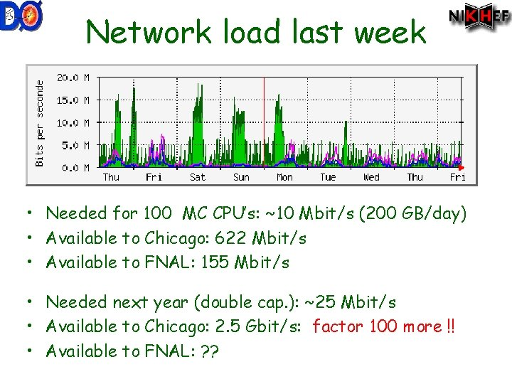 Network load last week • Needed for 100 MC CPU's: ~10 Mbit/s (200 GB/day)