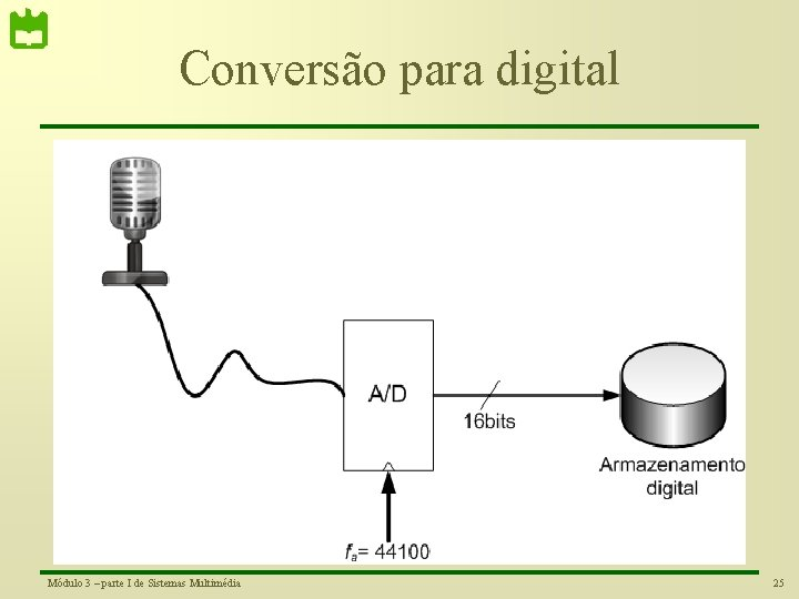 Conversão para digital Módulo 3 – parte I de Sistemas Multimédia 25