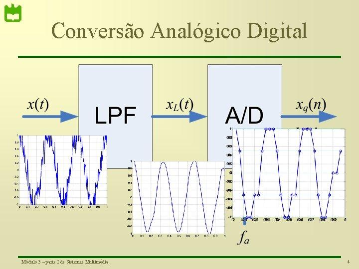 Conversão Analógico Digital Módulo 3 – parte I de Sistemas Multimédia 4