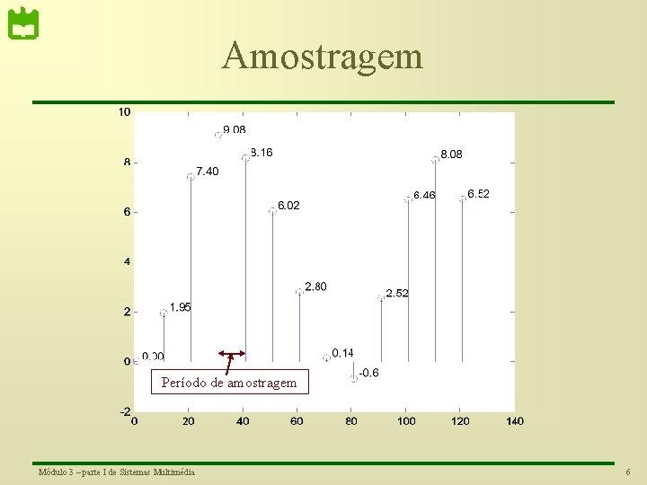 Amostragem Período de amostragem Módulo 3 – parte I de Sistemas Multimédia 6