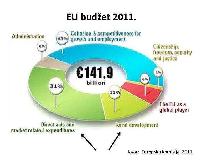 EU budžet 2011. Izvor: Europska komisija, 2011.