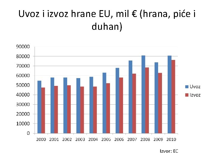 Uvoz i izvoz hrane EU, mil € (hrana, piće i duhan) Izvor: EC