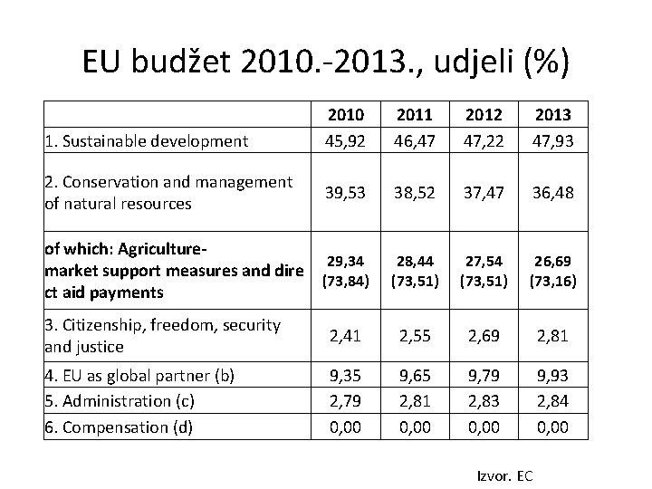 EU budžet 2010. -2013. , udjeli (%) 1. Sustainable development 2010 45, 92 2011