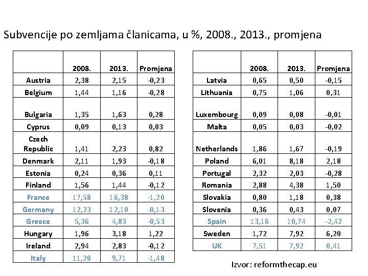 Subvencije po zemljama članicama, u %, 2008. , 2013. , promjena Austria Belgium 2008.