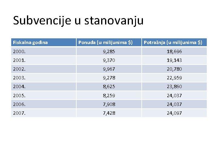 Subvencije u stanovanju Fiskalna godina Ponuda (u milijunima $) Potražnja (u milijunima $) 2000.