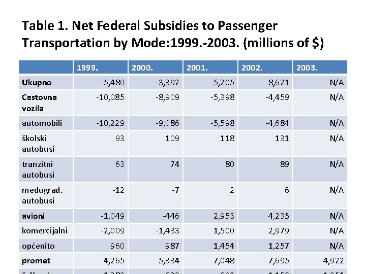 Table 1. Net Federal Subsidies to Passenger Transportation by Mode: 1999. -2003. (millions of