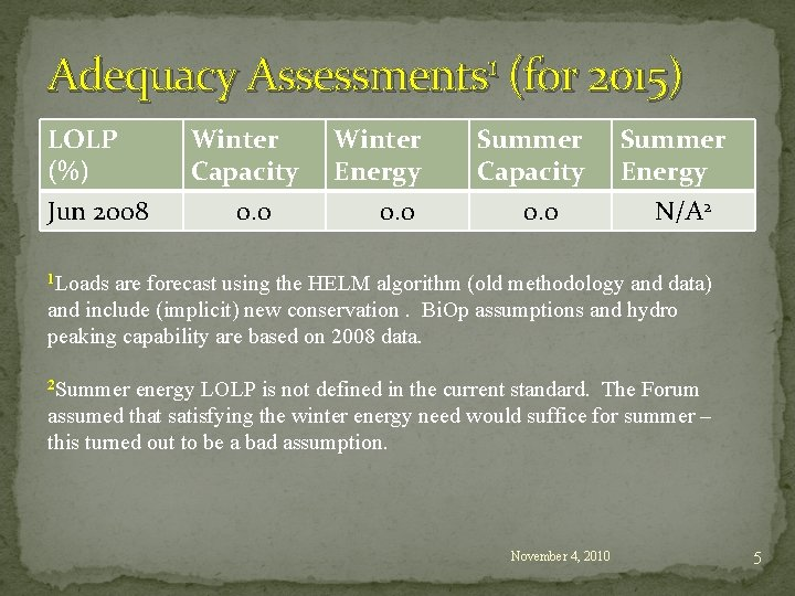 Adequacy Assessments 1 (for 2015) LOLP (%) Jun 2008 Winter Capacity 0. 0 Winter