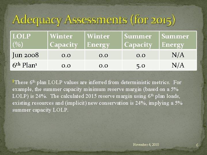 Adequacy Assessments (for 2015) LOLP (%) Jun 2008 6 th Plan 1 Winter Capacity