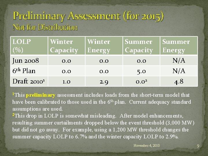 Preliminary Assessment (for 2015) Not for Distribution LOLP (%) Jun 2008 6 th Plan
