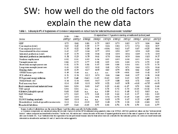 SW: how well do the old factors explain the new data