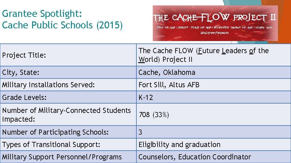 Grantee Spotlight: Cache Public Schools (2015) Project Title: The Cache FLOW (Future Leaders of
