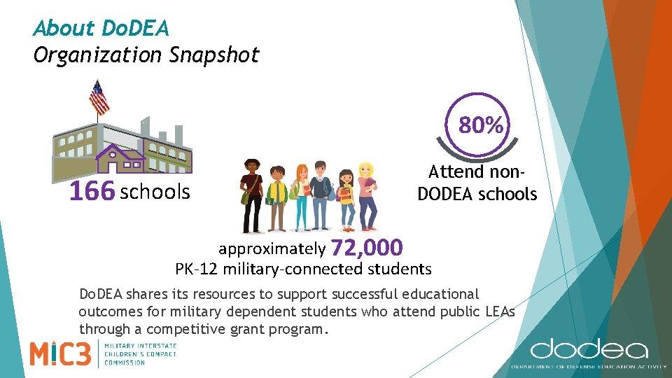 About Do. DEA Organization Snapshot 80% 166 schools Attend non. DODEA schools approximately 72,