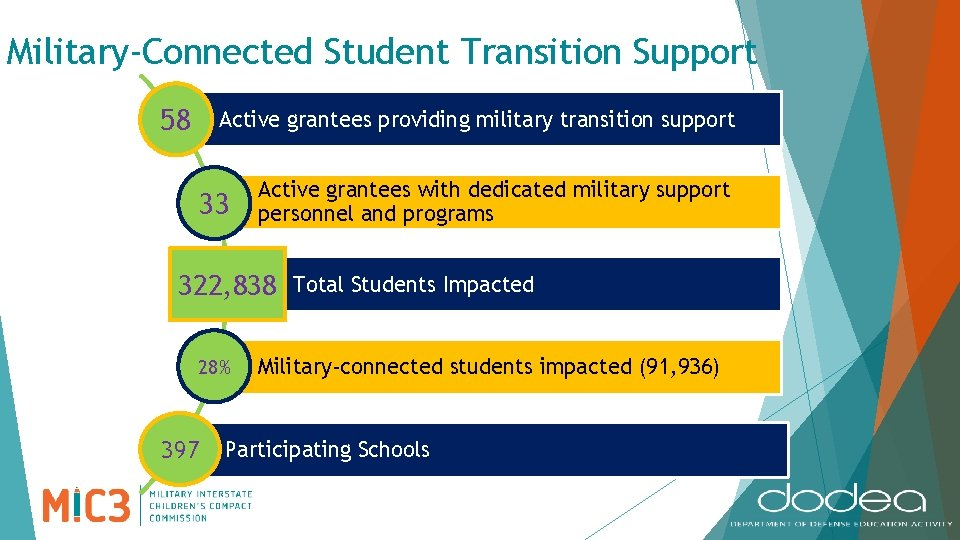 Military-Connected Student Transition Support 58 Active grantees providing military transition support 33 Active grantees