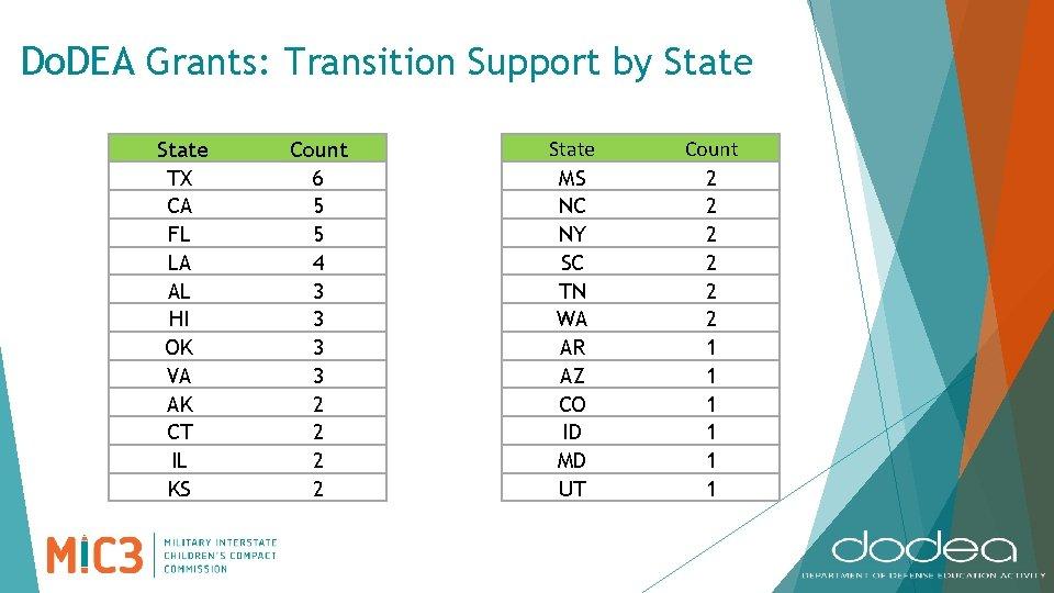Do. DEA Grants: Transition Support by State TX CA FL LA AL HI OK