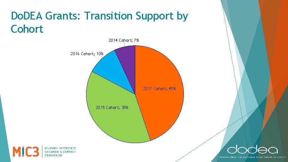 Do. DEA Grants: Transition Support by Cohort 2014 Cohort; 7% 2016 Cohort; 10% 2017