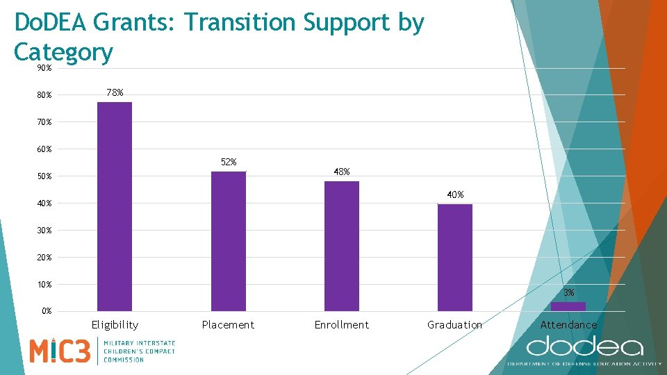 Do. DEA Grants: Transition Support by Category 90% 80% 78% 70% 60% 52% 50%