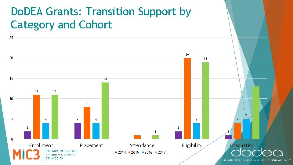Do. DEA Grants: Transition Support by Category and Cohort 25 20 20 19 15