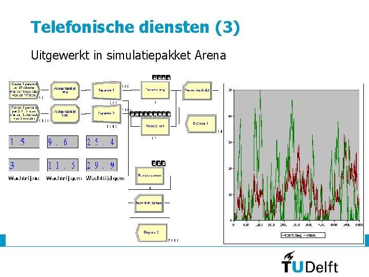 Telefonische diensten (3) Uitgewerkt in simulatiepakket Arena 7 september 2011 14