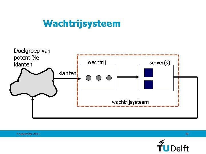 Wachtrijsysteem Doelgroep van potentiële klanten wachtrij server(s) klanten wachtrijsysteem 7 september 2011 20