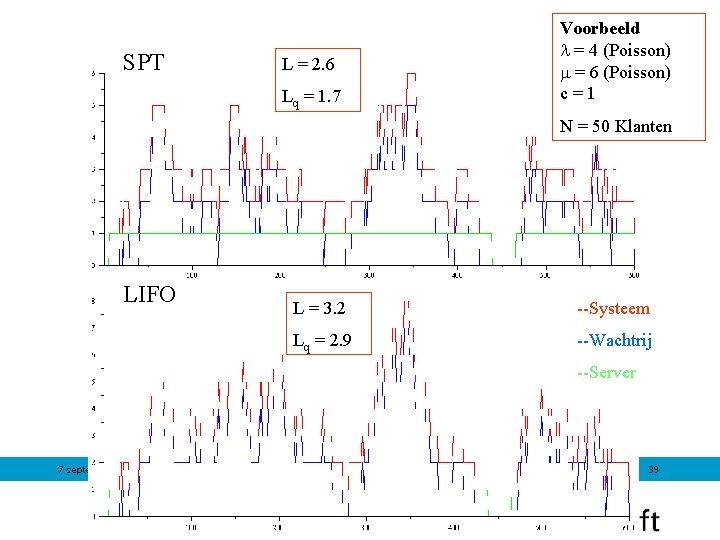SPT L = 2. 6 Lq = 1. 7 Voorbeeld = 4 (Poisson) =