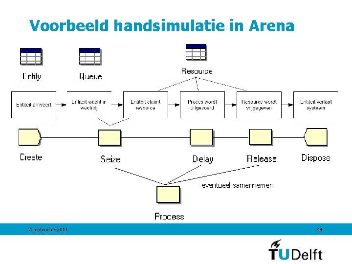Voorbeeld handsimulatie in Arena eventueel samennemen 7 september 2011 49