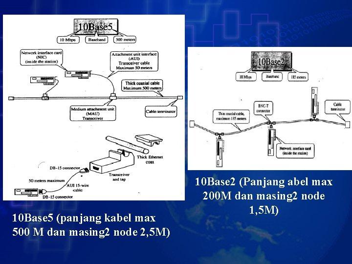 10 Base 5 (panjang kabel max 500 M dan masing 2 node 2, 5