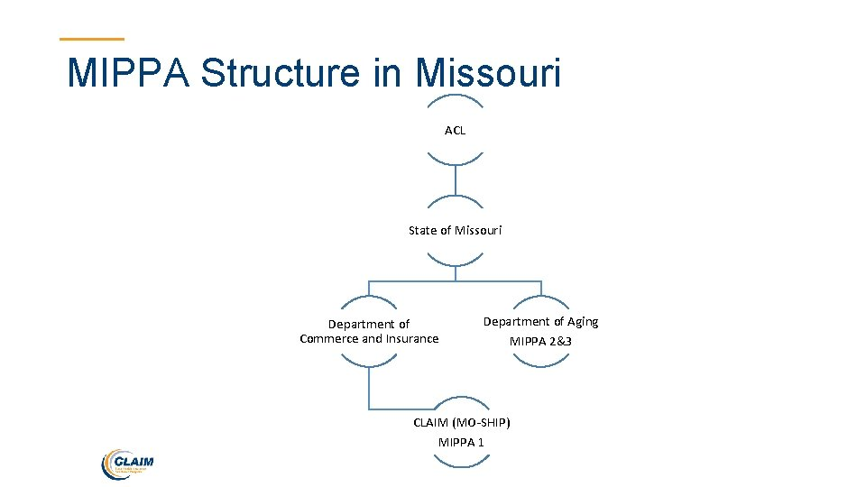 MIPPA Structure in Missouri ACL State of Missouri Department of Commerce and Insurance Department