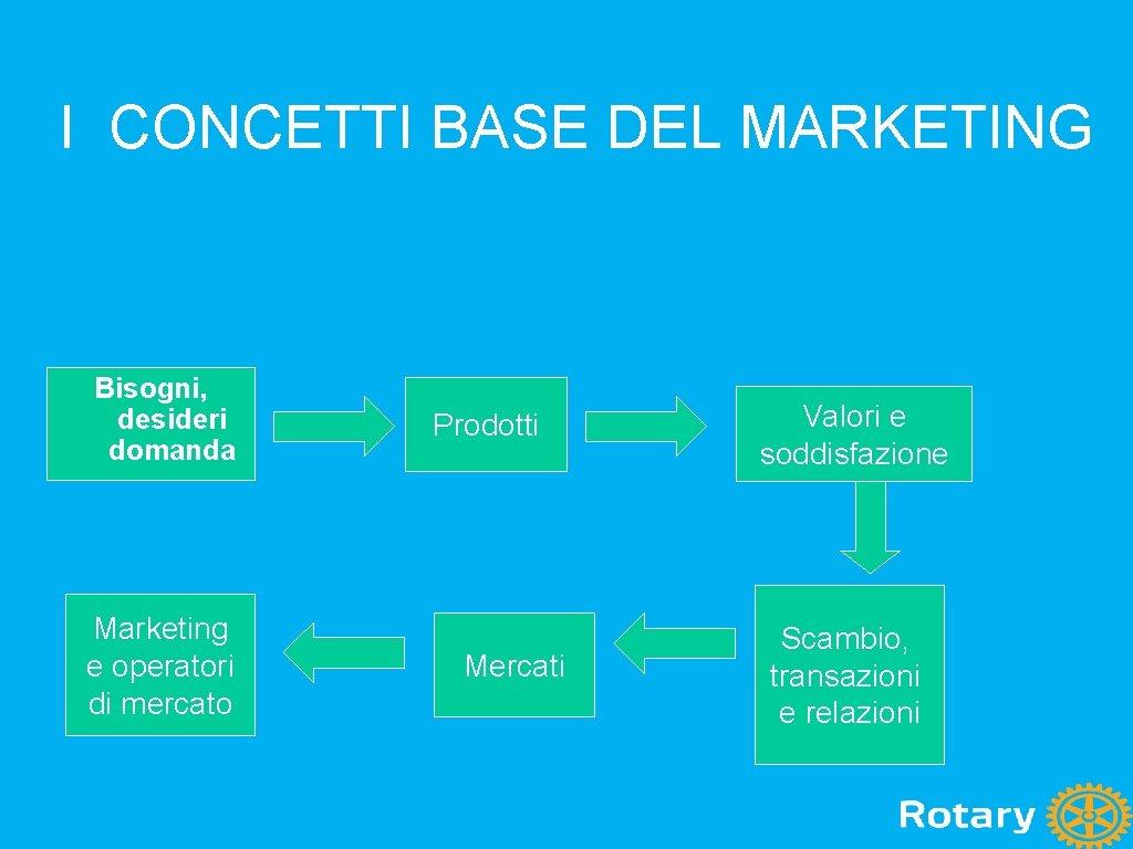 I CONCETTI BASE DEL MARKETING Bisogni, desideri domanda Marketing e operatori di mercato Prodotti