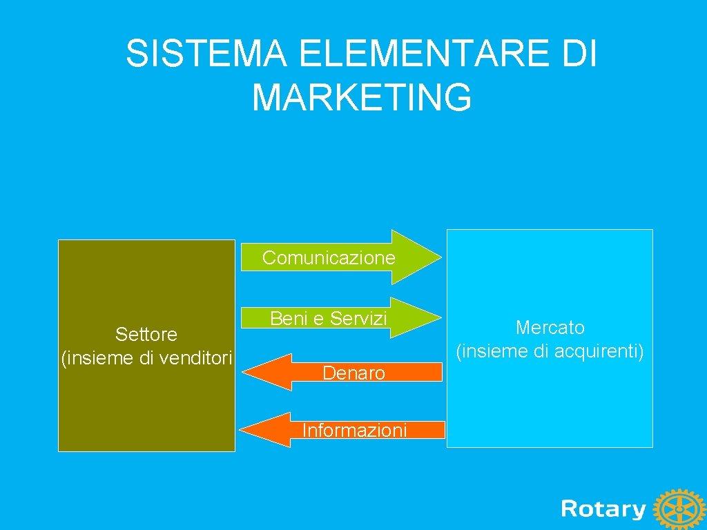 SISTEMA ELEMENTARE DI MARKETING Comunicazione Settore (insieme di venditori Beni e Servizi Denaro Informazioni