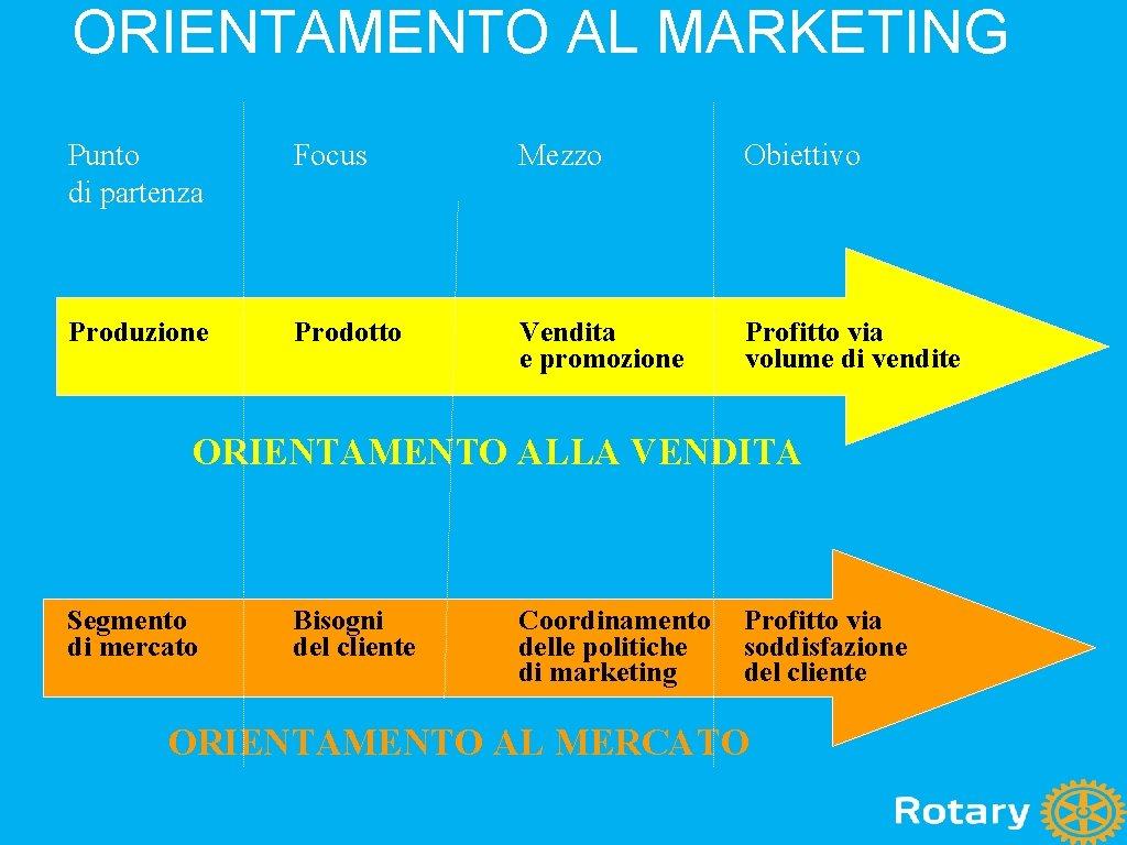 ORIENTAMENTO AL MARKETING Punto di partenza Focus Mezzo Obiettivo Produzione Prodotto Vendita e promozione