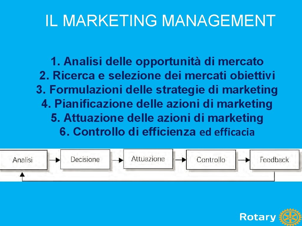 IL MARKETING MANAGEMENT 1. Analisi delle opportunità di mercato 2. Ricerca e selezione dei