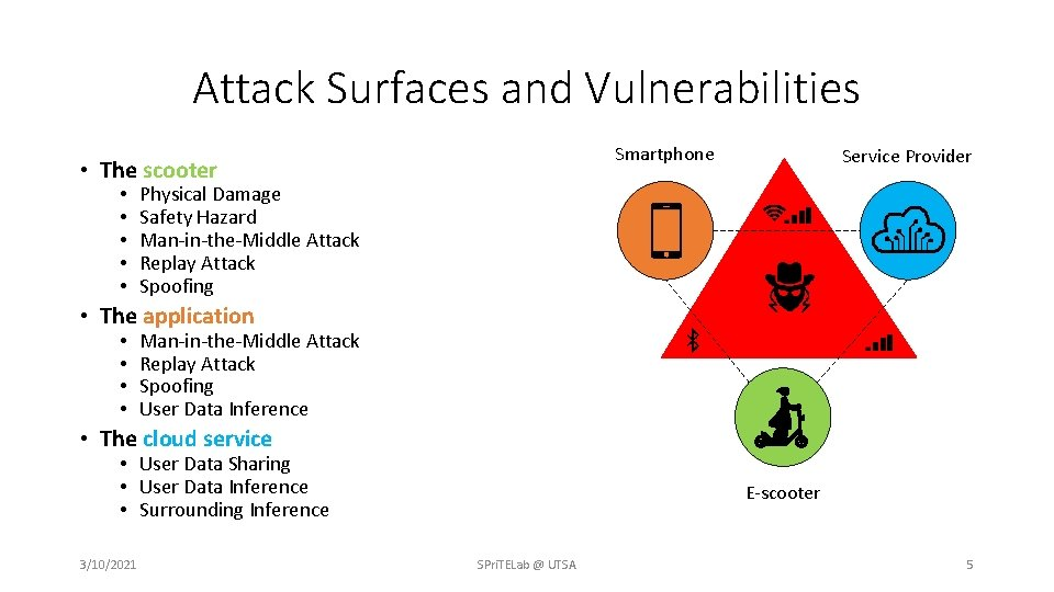 Attack Surfaces and Vulnerabilities Smartphone • The scooter • • • Service Provider Physical