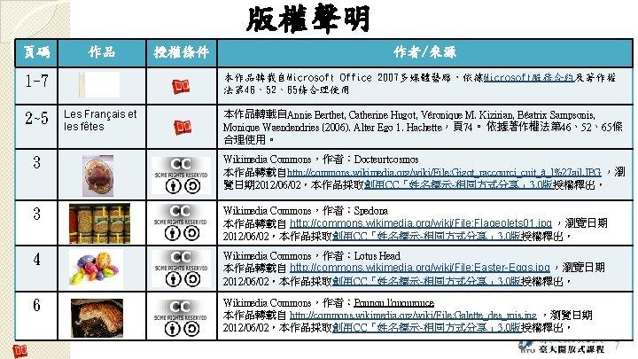 版權聲明 頁碼 作品 作者/來源 本作品轉載自Microsoft Office 2007多媒體藝廊,依據Microsoft服務合約及著作權 法第 46、52、65條合理使用 1 -7 2~5 授權條件 Les