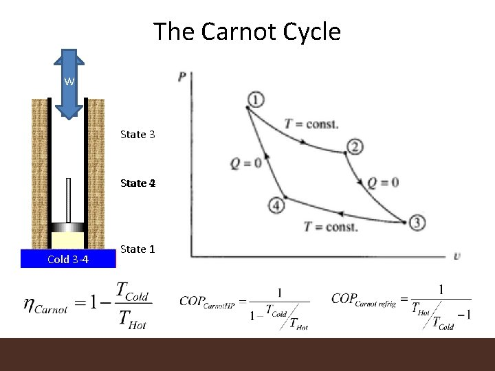 The Carnot Cycle W W State 3 State 42 2 -3 Insulated Hot 1
