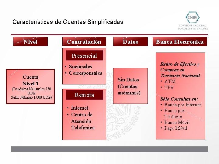 Características de Cuentas Simplificadas Nivel Contratación Datos Banca Electrónica Presencial Cuenta Nivel 1 (Depósitos