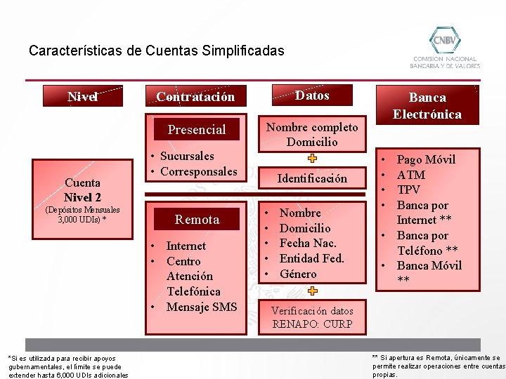 Características de Cuentas Simplificadas Nivel Cuenta Nivel 2 (Depósitos Mensuales 3, 000 UDIs) *