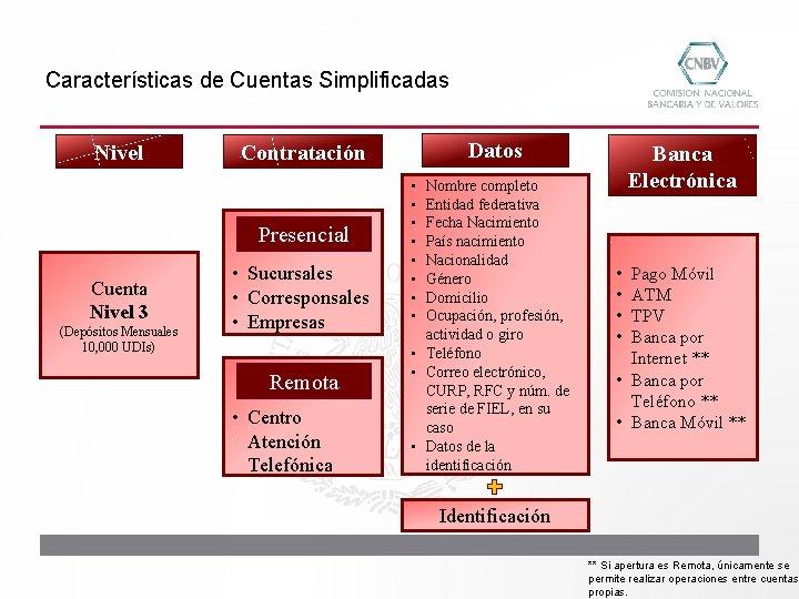 Características de Cuentas Simplificadas Nivel Presencial Cuenta Nivel 3 (Depósitos Mensuales 10, 000 UDIs)