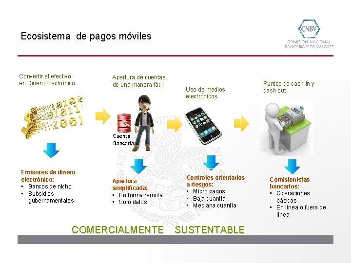 Ecosistema de pagos móviles Convertir el efectivo en Dinero Electrónico Apertura de cuentas de