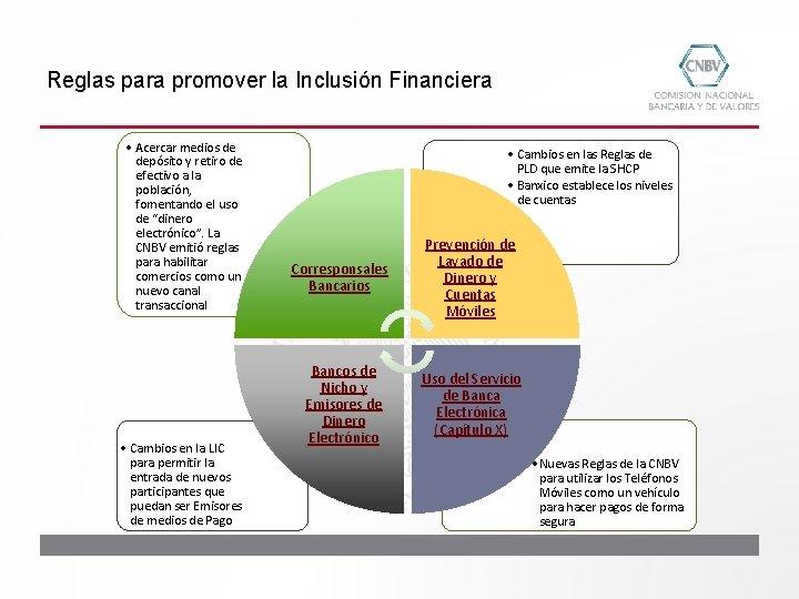 Reglas para promover la Inclusión Financiera • Acercar medios de depósito y retiro de