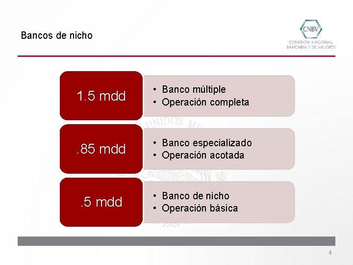 Bancos de nicho 1. 5 mdd • Banco múltiple • Operación completa . 85