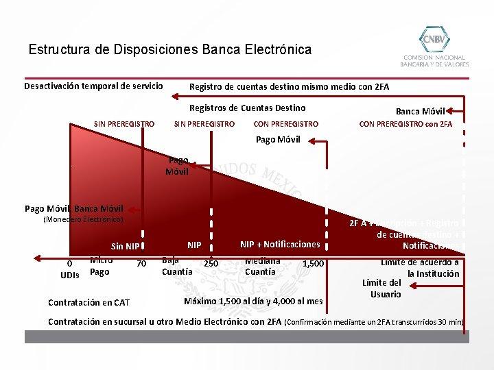 Estructura de Disposiciones Banca Electrónica Desactivación temporal de servicio Registro de cuentas destino mismo