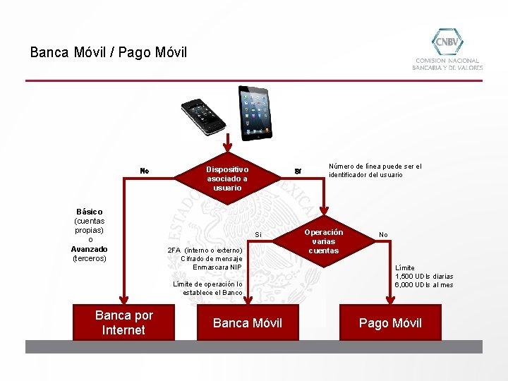 Banca Móvil / Pago Móvil No Básico (cuentas propias) o Avanzado (terceros) Dispositivo asociado