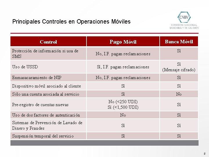 Principales Controles en Operaciones Móviles Control Pago Móvil Banca Móvil Sí Protección de información