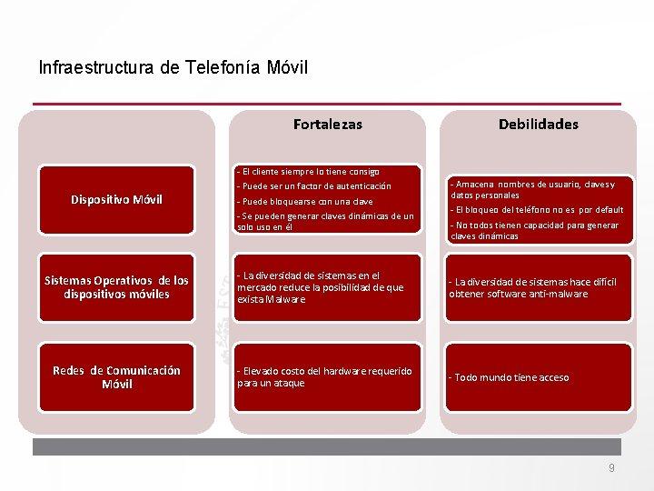 Infraestructura de Telefonía Móvil Fortalezas Dispositivo Móvil Sistemas Operativos de los dispositivos móviles Redes