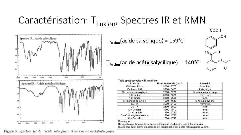 Caractérisation: TFusion, Spectres IR et RMN TFusion(acide salycilique) = 159°C TFusion(acide acétylsalycilique) = 140°C