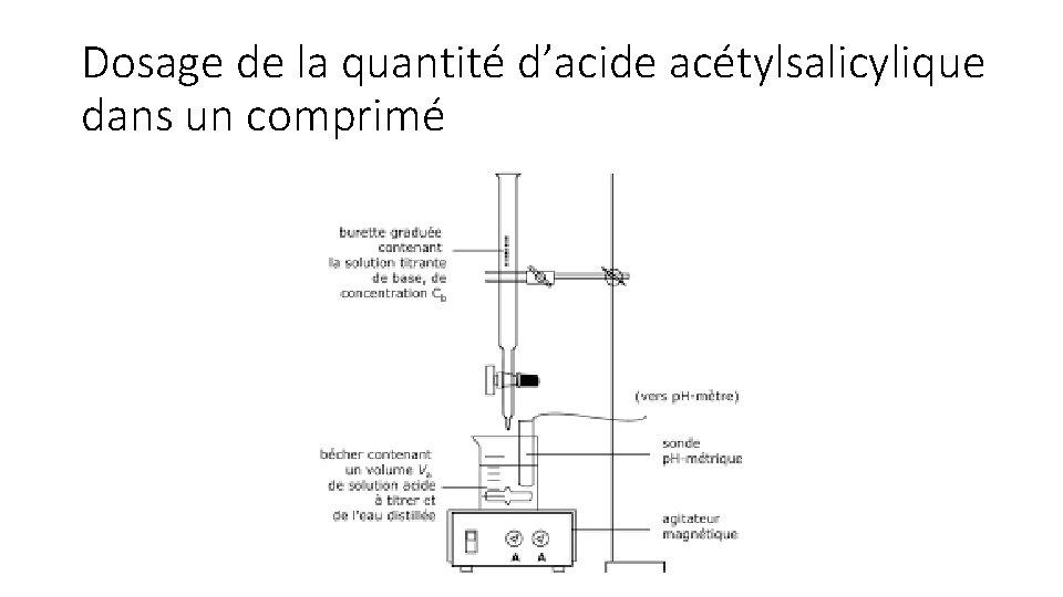Dosage de la quantité d'acide acétylsalicylique dans un comprimé