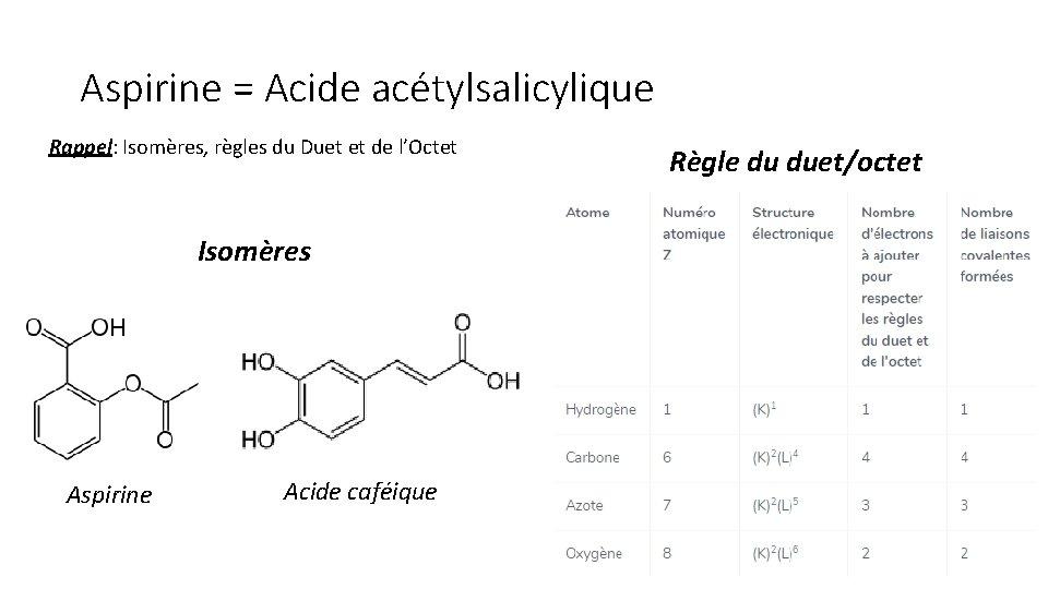 Aspirine = Acide acétylsalicylique Rappel: Isomères, règles du Duet et de l'Octet Isomères Aspirine