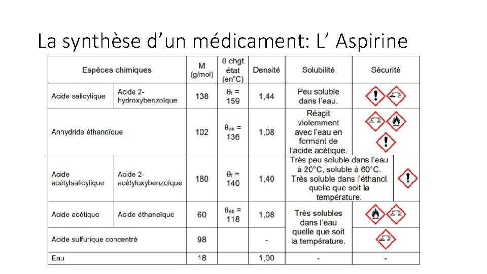 La synthèse d'un médicament: L' Aspirine