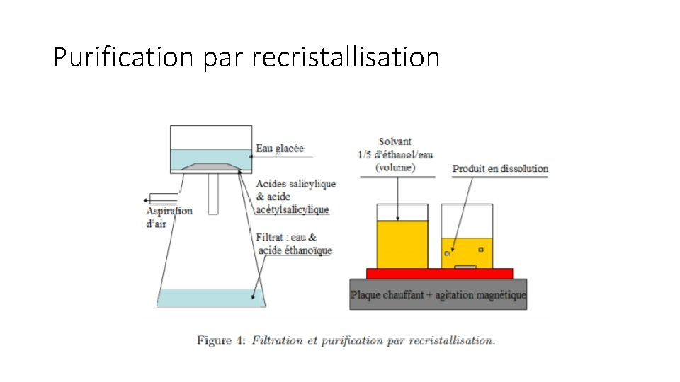 Purification par recristallisation
